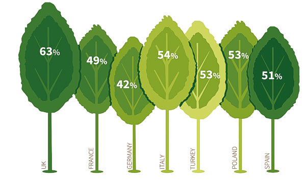 Consumers across Europe think cartonboard the most environmentally friendly form of packaging.